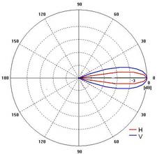 Диаграмма направленности: 15x24